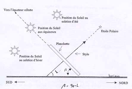 heure solaire calcul